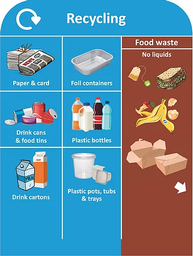 Signage waste boards - Recycling & Food - EcoDepo